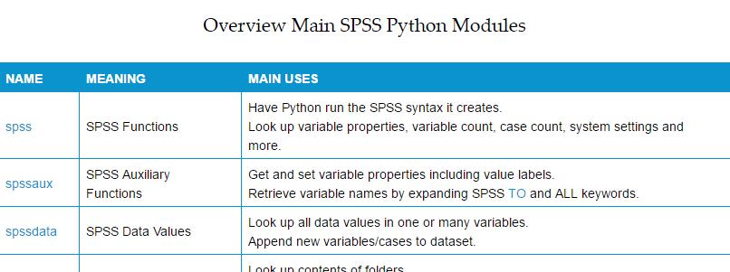 SPSS Python Cursus Beginners - Overzicht Modules