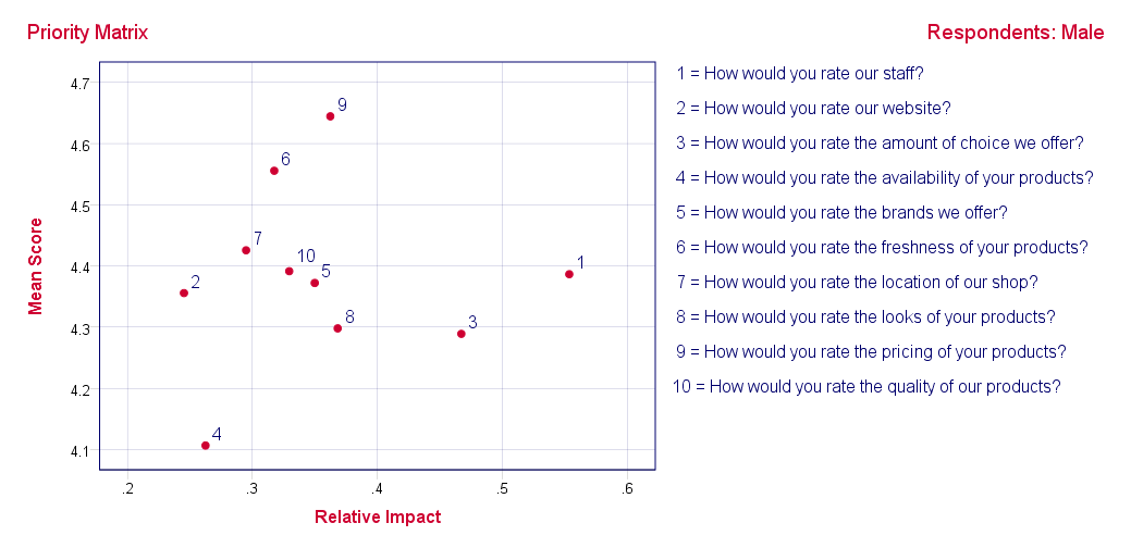 SPSS Python Hulp - Prioriteiten Matrix Resultaat