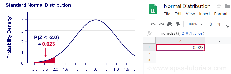 Bijles Statistiek Amsterdam - Normale Verdeling Opzoeken in Googlesheets