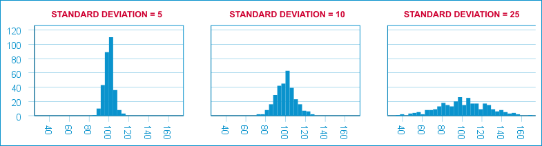 Statistiek Bijles - Standaardeviaties in Histogram