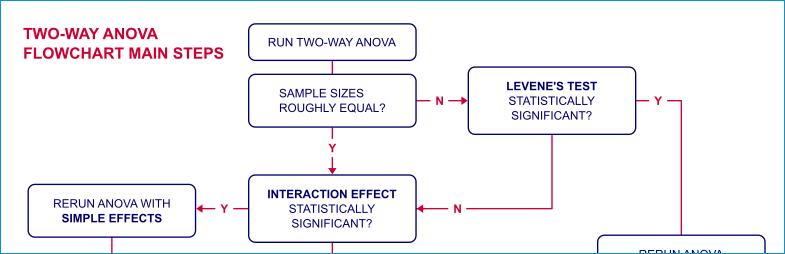 SPSS Cursus ANOVA - Flowchart Factorial ANOVA