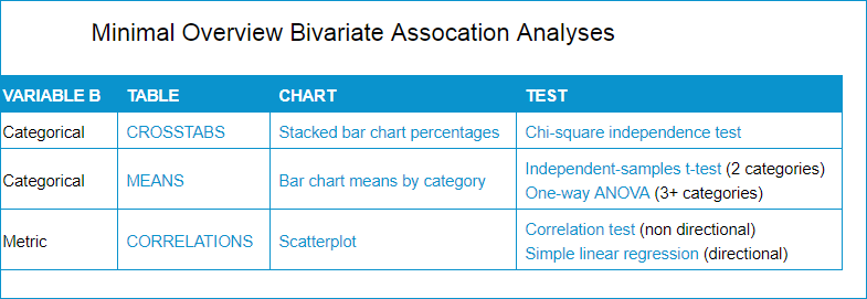 Cursus SPSS Basis Studenten Overzicht Analyses