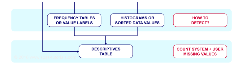 SPSS Cursus Basis Missing Values Flowchart