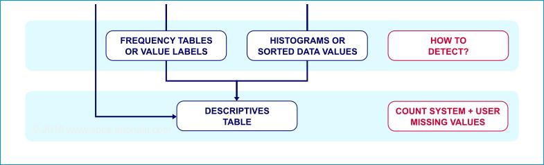 SPSS Cursus Basis Missing Values Flowchart