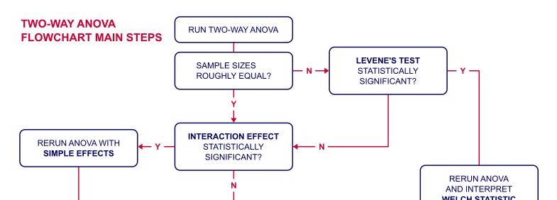 SPSS Hulp voor Studenten - ANOVA Flowchart