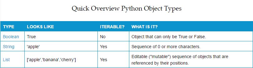 Cursus Python met SPSS - Overzicht Python Objecten